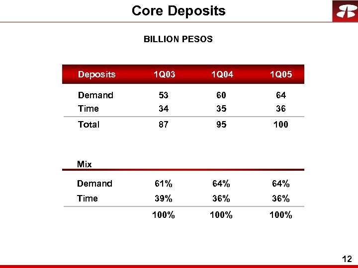 Core Deposits BILLION PESOS Deposits 1 Q 03 1 Q 04 1 Q 05