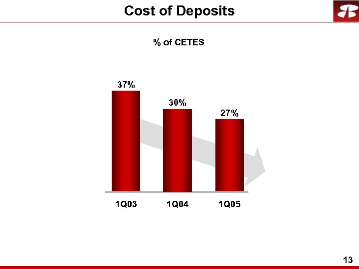 Cost of Deposits % of CETES 37% 30% 27% 1 Q 03 1 Q