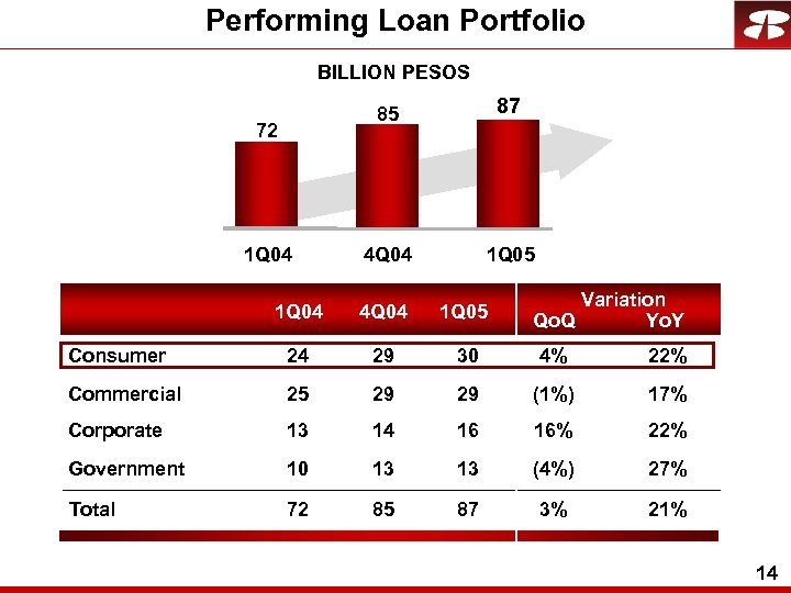 Performing Loan Portfolio BILLION PESOS 85 72 1 Q 04 87 4 Q 04