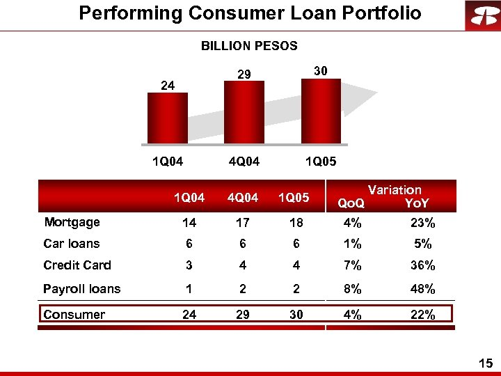 Performing Consumer Loan Portfolio BILLION PESOS 29 4 Q 04 24 1 Q 04