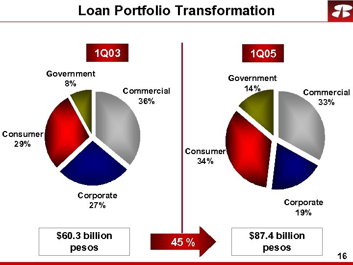 Loan Portfolio Transformation 1 Q 03 Government 8% Consumer 29% 1 Q 05 Government