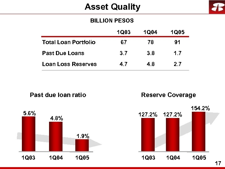 Asset Quality BILLION PESOS 1 Q 03 1 Q 04 1 Q 05 Total