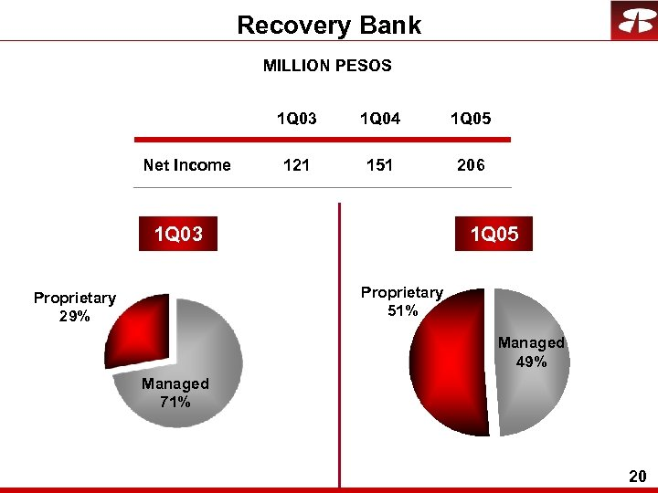 Recovery Bank MILLION PESOS 1 Q 03 Net Income 1 Q 04 1 Q