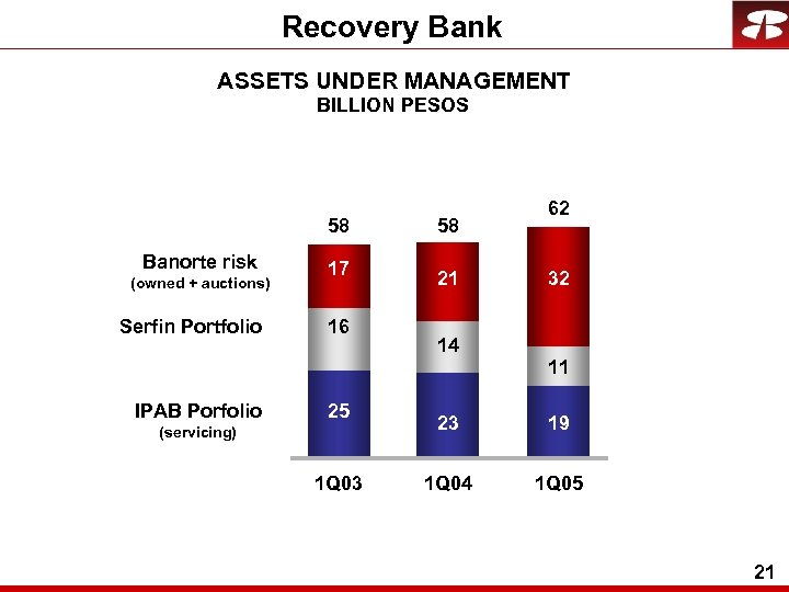 Recovery Bank ASSETS UNDER MANAGEMENT BILLION PESOS 58 Banorte risk (owned + auctions) Serfin
