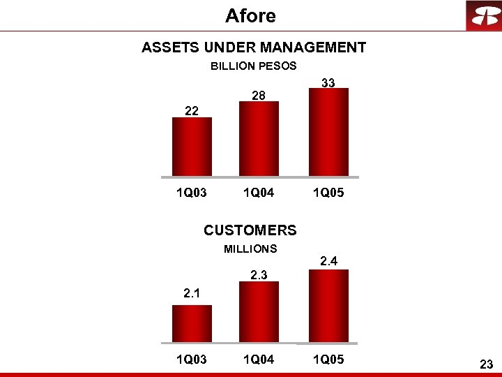 Afore ASSETS UNDER MANAGEMENT BILLION PESOS 28 33 22 1 Q 03 1 Q