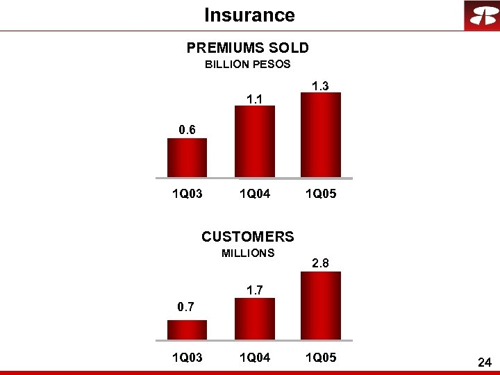 Insurance PREMIUMS SOLD BILLION PESOS 1. 1 1. 3 0. 6 1 Q 03