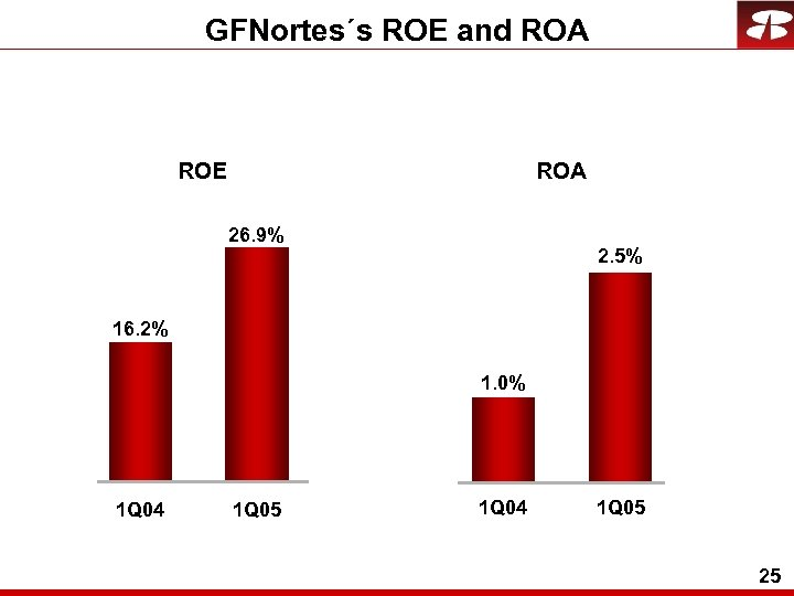GFNortes´s ROE and ROA ROE 26. 9% 2. 5% 16. 2% 1. 0% 1