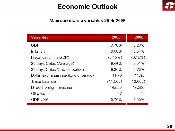 Economic Outlook Macroeconomic variables 2005 -2006 Variables 2005 2006 GDP 3. 70% 3. 20%
