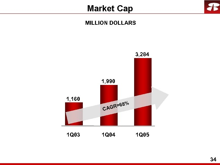 Market Cap MILLION DOLLARS 3, 284 1, 990 1, 160 1 Q 03 =68%