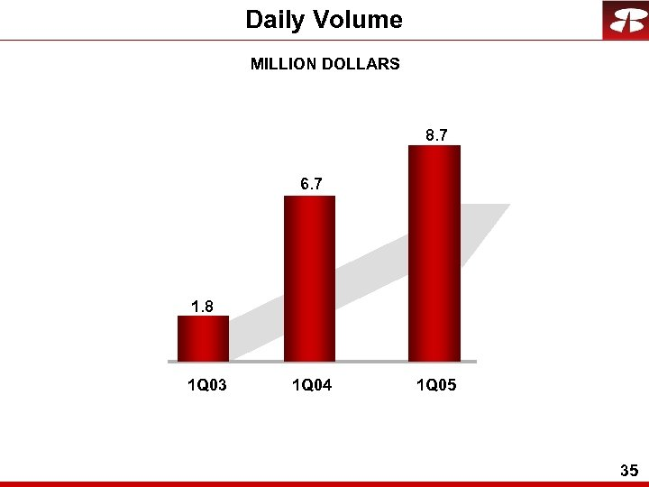 Daily Volume MILLION DOLLARS 8. 7 6. 7 1. 8 1 Q 03 1