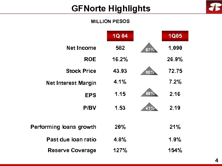 GFNorte Highlights MILLION PESOS 1 Q 04 Net Income 582 1 Q 05 87%