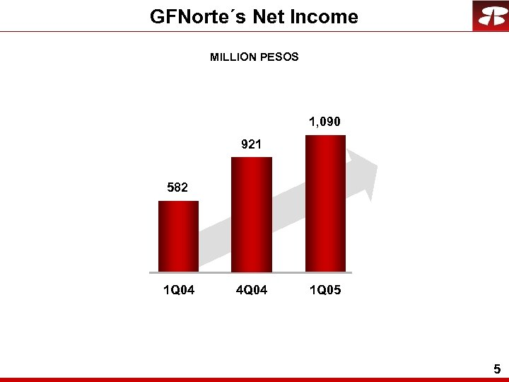 GFNorte´s Net Income MILLION PESOS 1, 090 921 582 1 Q 04 4 Q