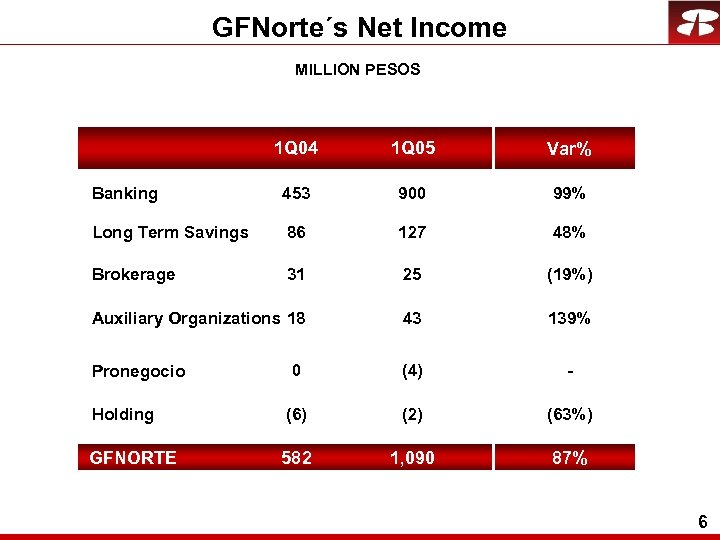 GFNorte´s Net Income MILLION PESOS 1 Q 04 1 Q 05 Var% Banking 453