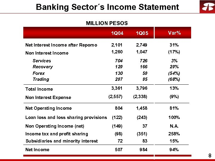 Banking Sector´s Income Statement MILLION PESOS 1 Q 04 1 Q 05 Var% Net