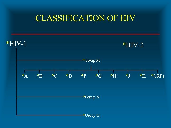 CLASSIFICATION OF HIV *HIV-1 *HIV-2 *Group M *A *B *C *D *F *G *Group