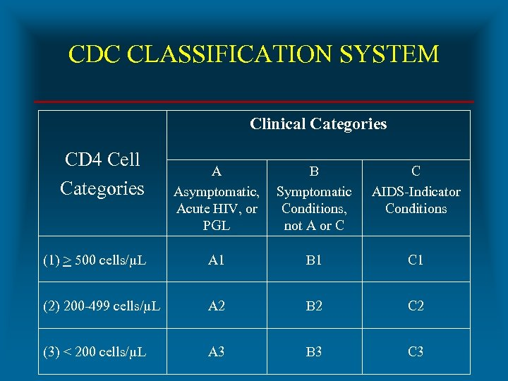 CDC CLASSIFICATION SYSTEM Clinical Categories CD 4 Cell Categories A Asymptomatic, Acute HIV, or