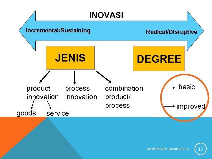 INOVASI Incremental/Sustaining JENIS product process innovation goods service Radical/Disruptive DEGREE combination product/ process basic