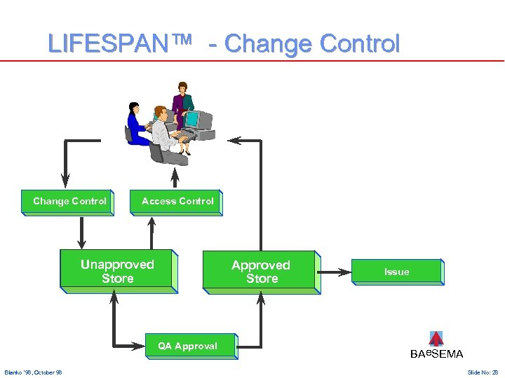 LIFESPAN™ - Change Control Access Control Unapproved Store Approved Store QA Approval Blanko '