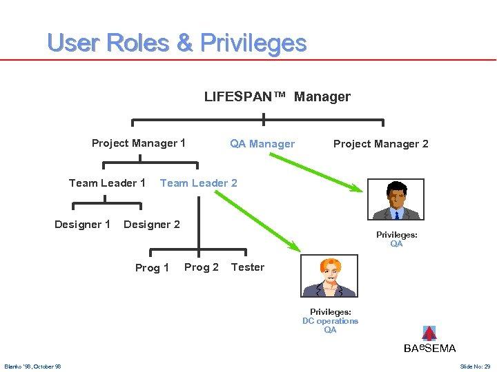 User Roles & Privileges LIFESPAN™ Manager Project Manager 1 Team Leader 1 Designer 1