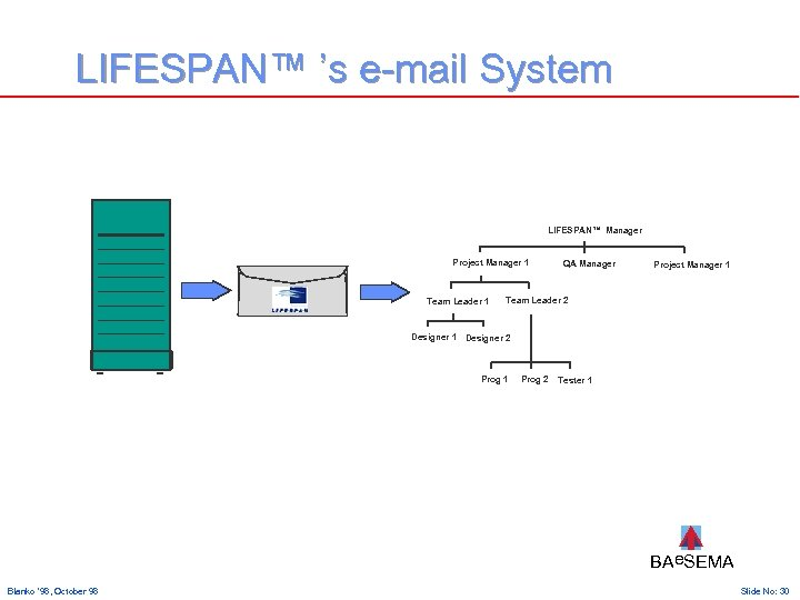 LIFESPAN™ 's e-mail System LIFESPAN™ Manager Project Manager 1 Team Leader 1 QA Manager
