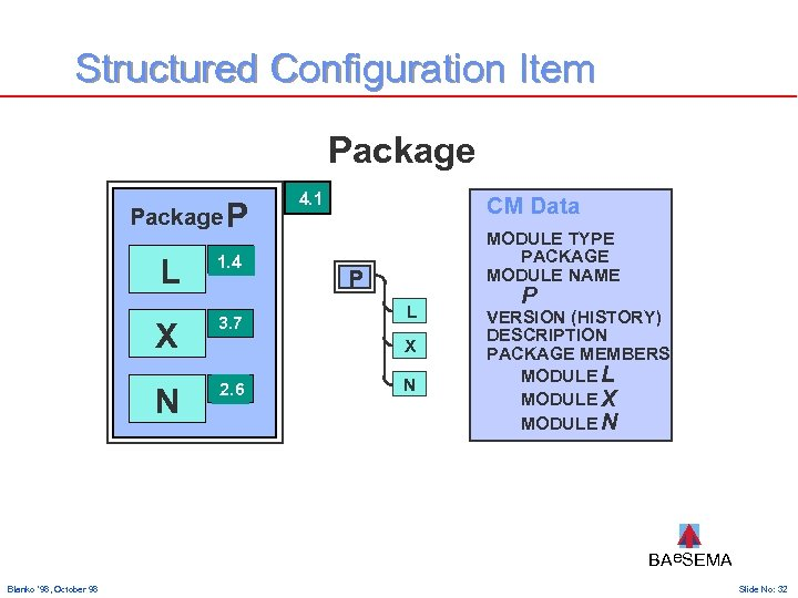 Structured Configuration Item Package P L 1. 4 X 3. 7 N 2. 6
