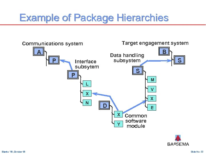 Example of Package Hierarchies Target engagement system Communications system A P Interface subsytem S