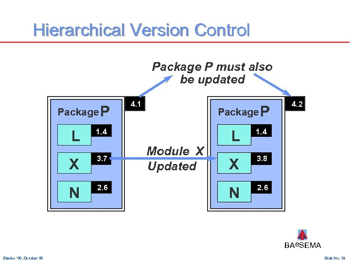 Hierarchical Version Control Package P must also be updated Package P L X N