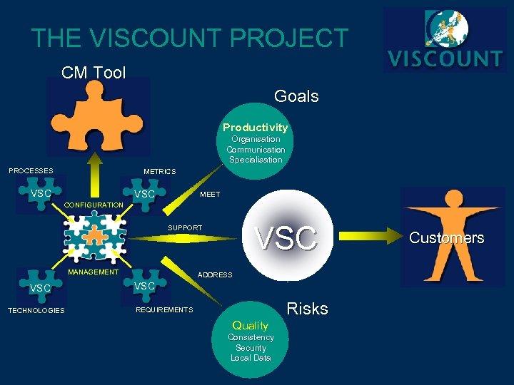 THE VISCOUNT PROJECT CM Tool Goals Productivity Organisation Communication Specialisation PROCESSES METRICS VSC MEET