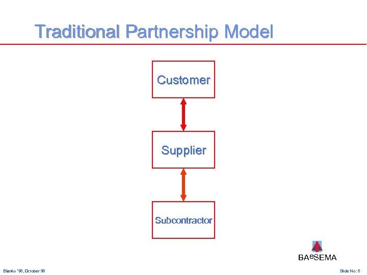 Traditional Partnership Model Customer Supplier Subcontractor BAe. SEMA Blanko ' 98, October 98 Slide