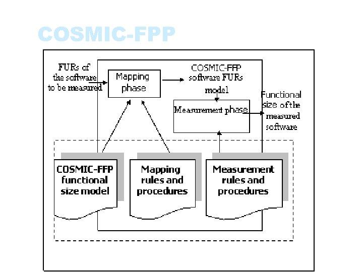 COSMIC-FPP