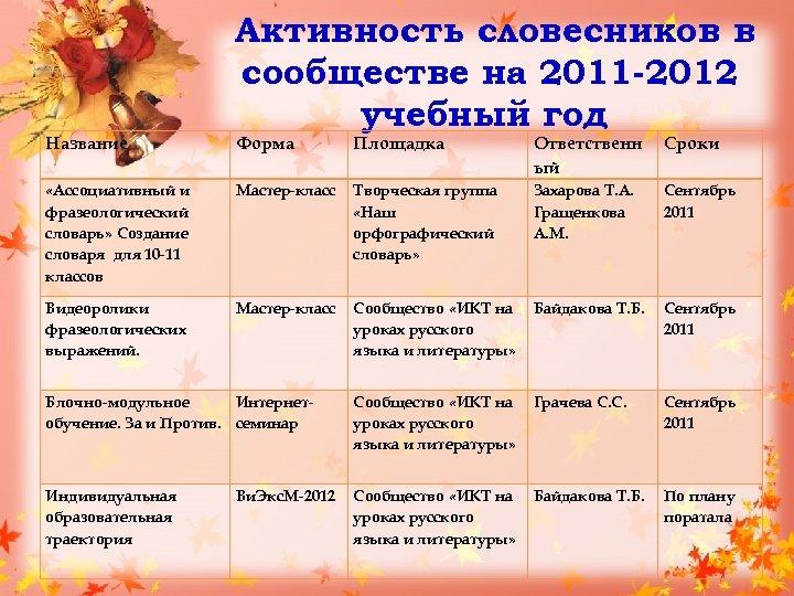 Название Активность словесников в сообществе на 2011 -2012 учебный год Форма Площадка Ответственн ый