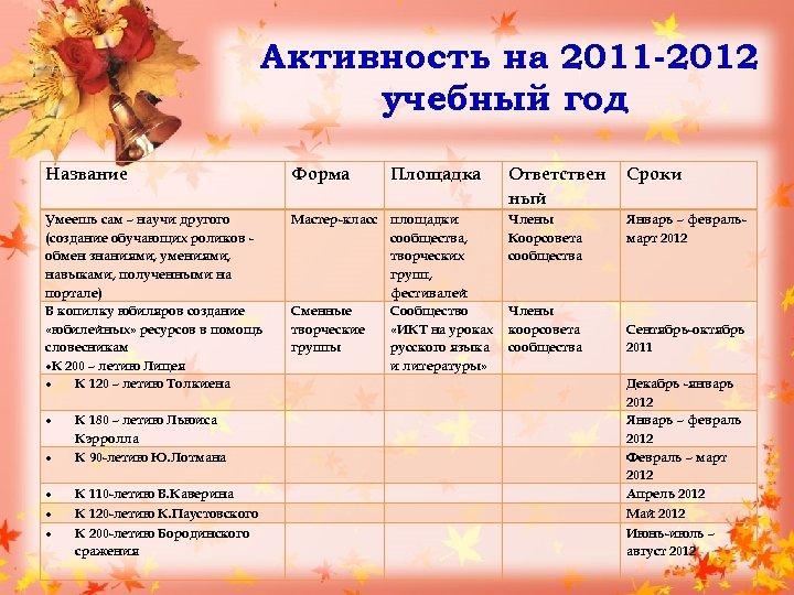 Активность на 2011 -2012 учебный год Название Форма Умеешь сам – научи другого (создание