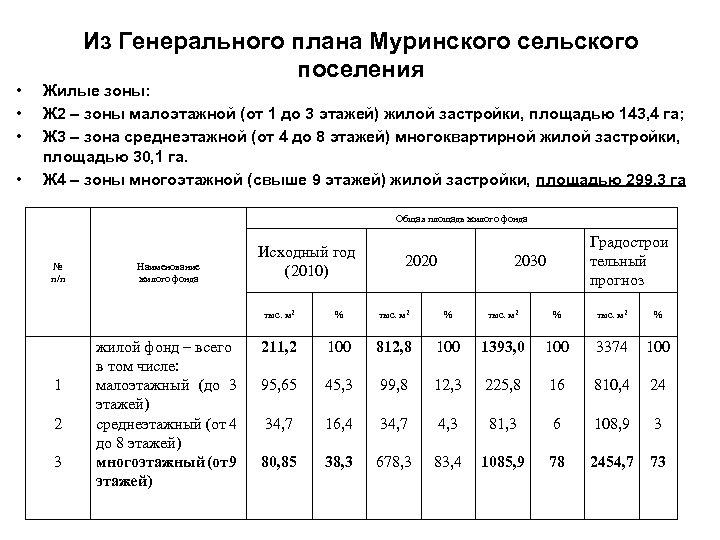 • • Из Генерального плана Муринского сельского поселения Жилые зоны: Ж 2 –