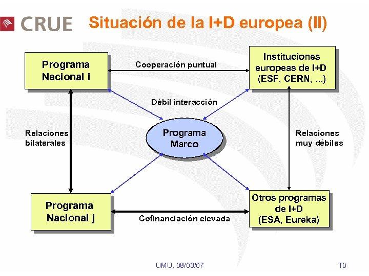 Situación de la I+D europea (II) Programa Nacional i Cooperación puntual Instituciones europeas de