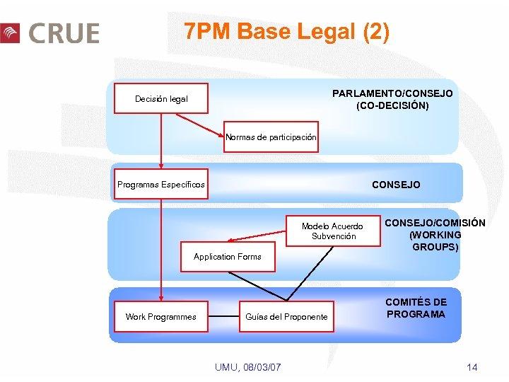 7 PM Base Legal (2) PARLAMENTO/CONSEJO (CO-DECISIÓN) Decisión legal Normas de participación CONSEJO Programas