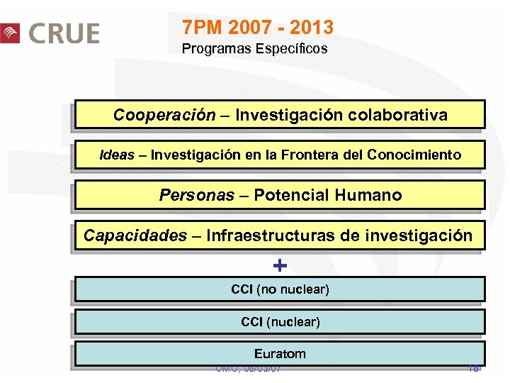 7 PM 2007 - 2013 Programas Específicos Cooperación – Investigación colaborativa Ideas – Investigación