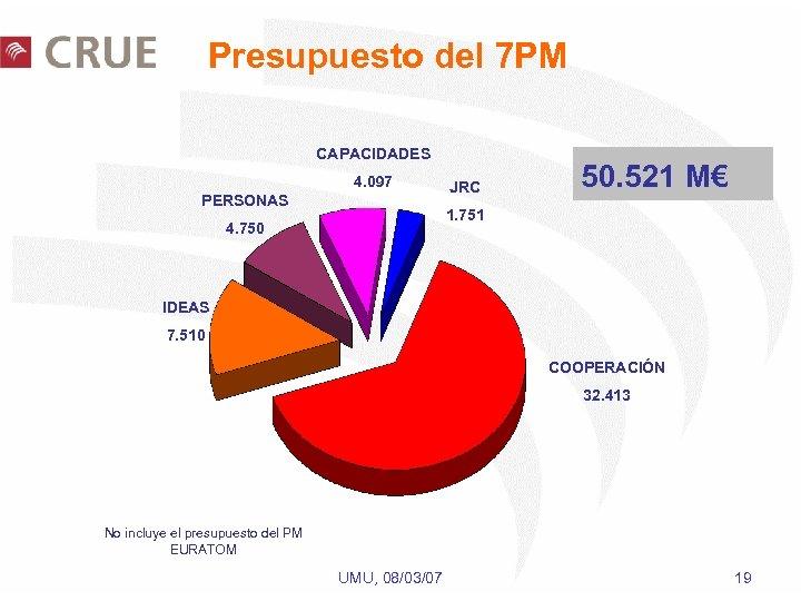 Presupuesto del 7 PM CAPACIDADES 4. 097 PERSONAS JRC 50. 521 M€ 1. 751