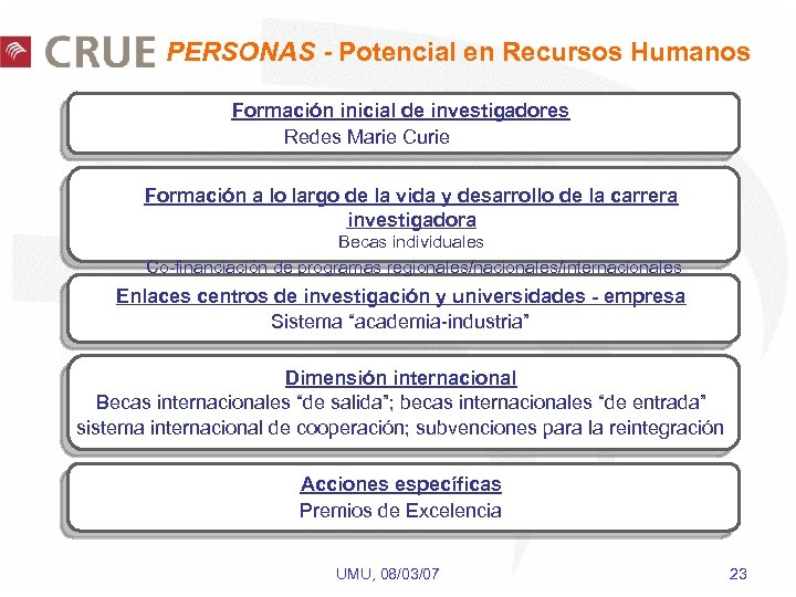 PERSONAS - Potencial en Recursos Humanos Formación inicial de investigadores Redes Marie Curie Formación