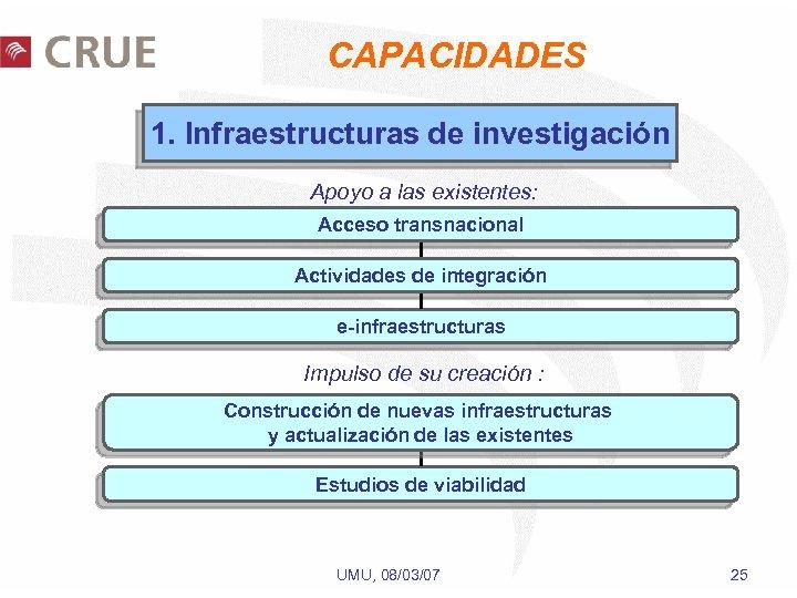 CAPACIDADES 1. Infraestructuras de investigación Apoyo a las existentes: Acceso transnacional Actividades de integración