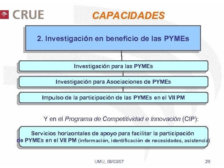 CAPACIDADES 2. Investigación en beneficio de las PYMEs Investigación para Asociaciones de PYMEs Impulso