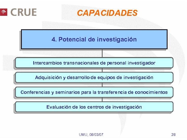 CAPACIDADES 4. Potencial de investigación Intercambios transnacionales de personal investigador Adquisición y desarrollo de