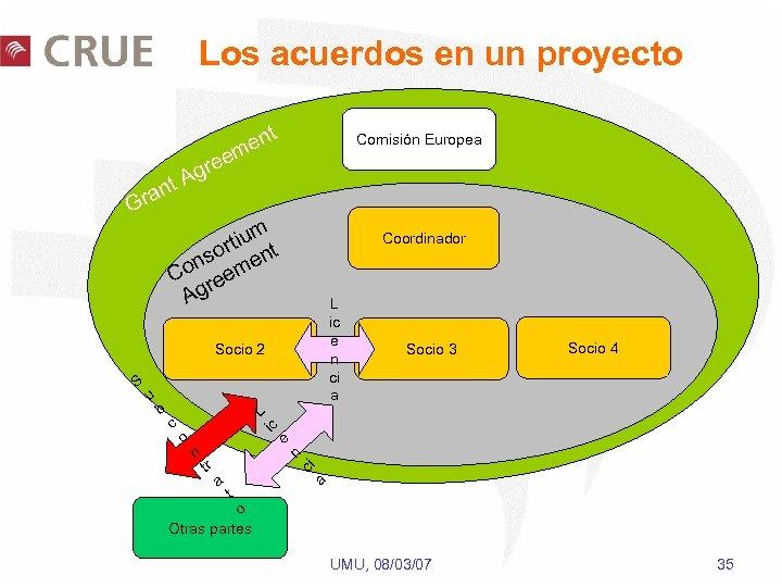 Los acuerdos en un proyecto t en m t ran G Comisión Europea ree