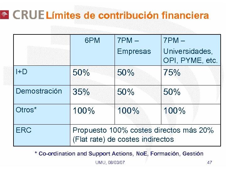Límites de contribución financiera 6 PM 7 PM – Empresas 7 PM – Universidades,
