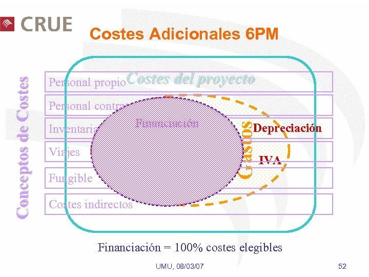 Personal propio. Costes del proyecto Personal contratado Financiación Inventariable Viajes Costes Elegibles Fungible Gastos