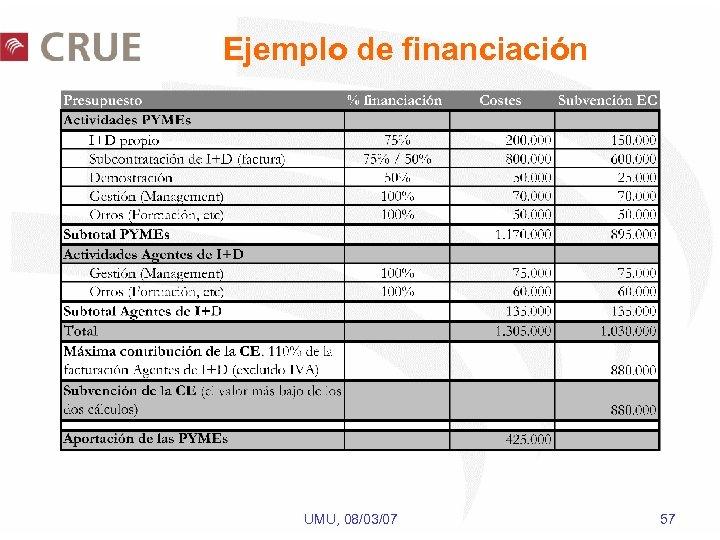 Ejemplo de financiación UMU, 08/03/07 57
