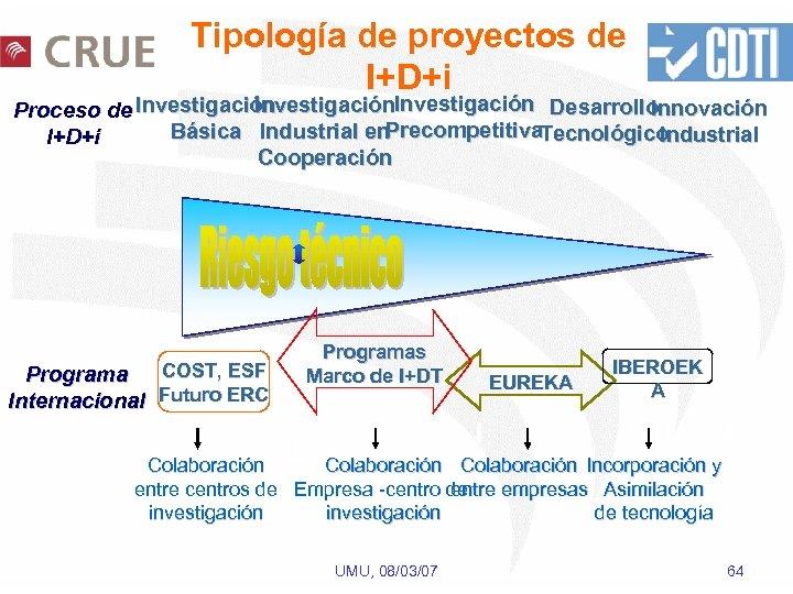 Tipología de proyectos de I+D+i Investigación Desarrollo Innovación Proceso de Investigación Precompetitiva. Tecnológico Básica