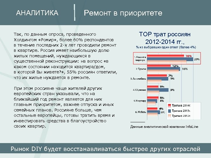 АНАЛИТИКА Ремонт в приоритете Так, по данным опроса, проведенного Холдингом «Ромир» , более 60%