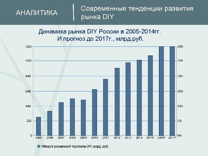 АНАЛИТИКА Современные тенденции развития рынка DIY Динамика рынка DIY России в 2005 -2014 гг.