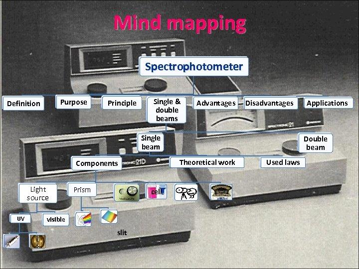Mind mapping Spectrophotometer Purpose Definition Principle Single & double beams Advantages Disadvantages Single beam