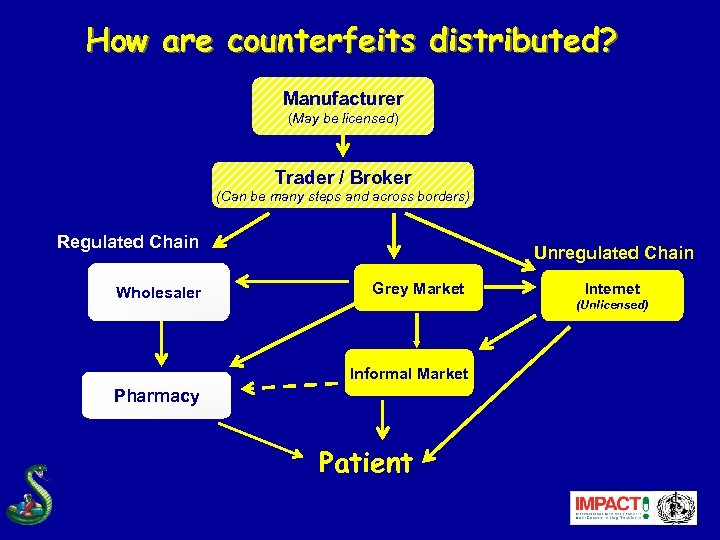 How are counterfeits distributed? Manufacturer (May be licensed) Trader / Broker (Can be many